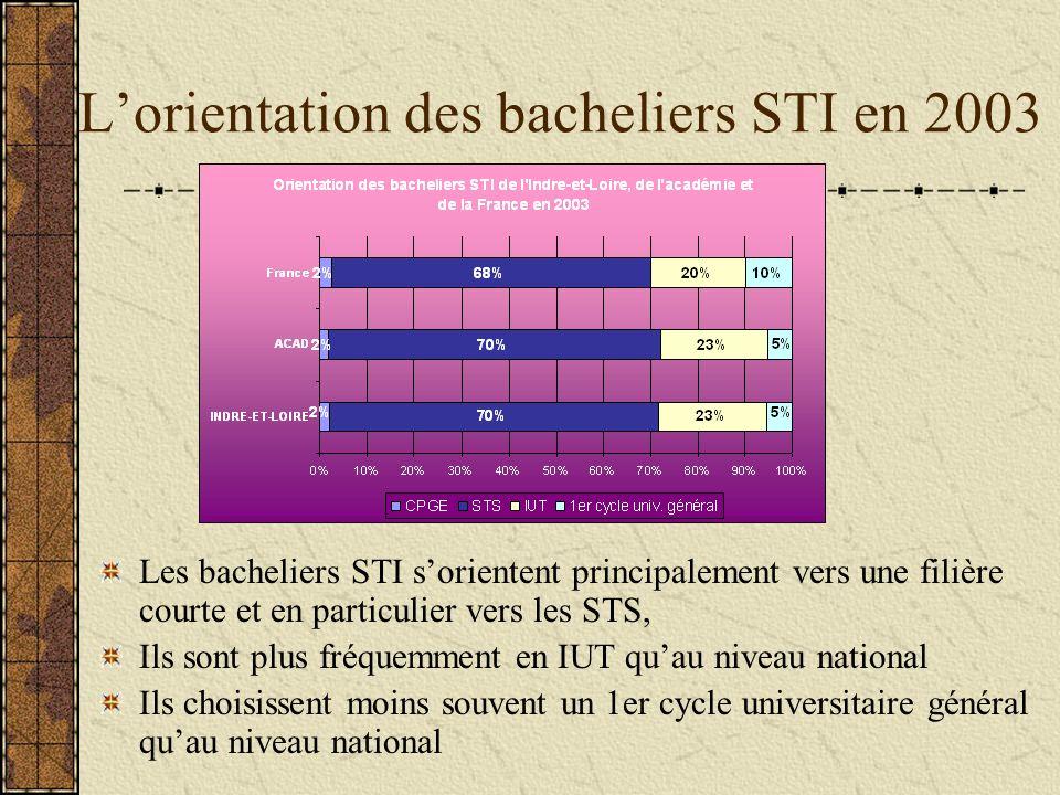 Lorientation des bacheliers STI en 2003 Les bacheliers STI sorientent principalement vers une filière courte et en particulier vers les STS, Ils sont plus fréquemment en IUT quau niveau national Ils choisissent moins souvent un 1er cycle universitaire général quau niveau national
