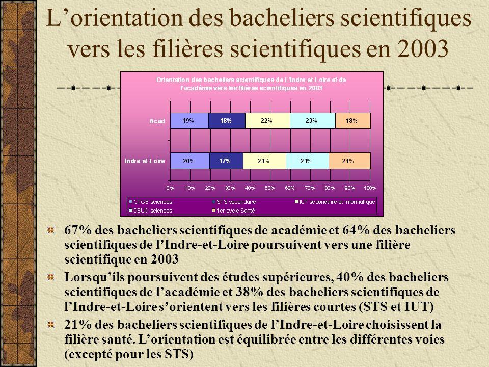 Lorientation des bacheliers scientifiques vers les filières scientifiques en 2003 67% des bacheliers scientifiques de académie et 64% des bacheliers scientifiques de lIndre-et-Loire poursuivent vers une filière scientifique en 2003 Lorsquils poursuivent des études supérieures, 40% des bacheliers scientifiques de lacadémie et 38% des bacheliers scientifiques de lIndre-et-Loire sorientent vers les filières courtes (STS et IUT) 21% des bacheliers scientifiques de lIndre-et-Loire choisissent la filière santé.