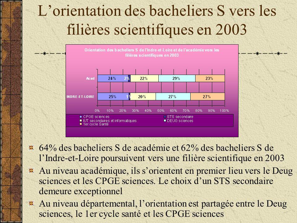 Lorientation des bacheliers S vers les filières scientifiques en 2003 64% des bacheliers S de académie et 62% des bacheliers S de lIndre-et-Loire poursuivent vers une filière scientifique en 2003 Au niveau académique, ils sorientent en premier lieu vers le Deug sciences et les CPGE sciences.