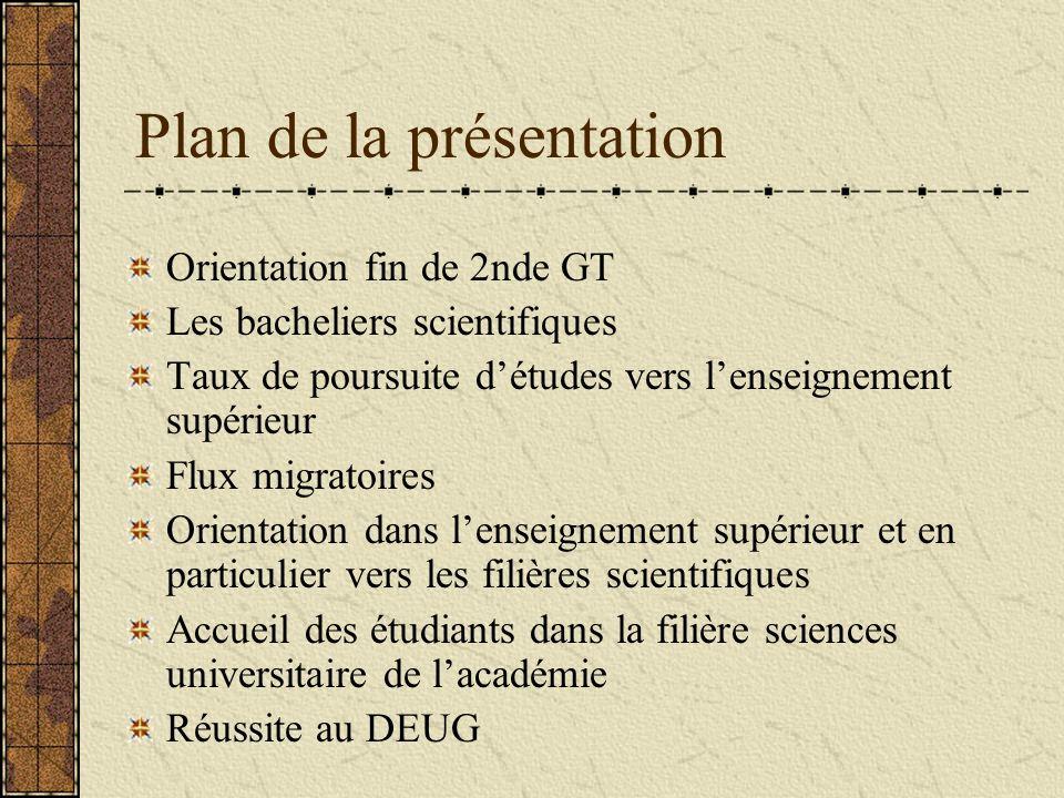Décisions dorientation à lissue de la 2nde GT (juin 2003) %1ère S1ère STI1ère S+STI France Métro27.4734.4 Académie29.96.636.5 Indre-et-Loire32.17.239.3 Dans lacadémie et dans lIndre-et-Loire, les décisions dorientation en fin de 2nde GT vers les 1ères S et STI sont plus fréquentes quau niveau national.
