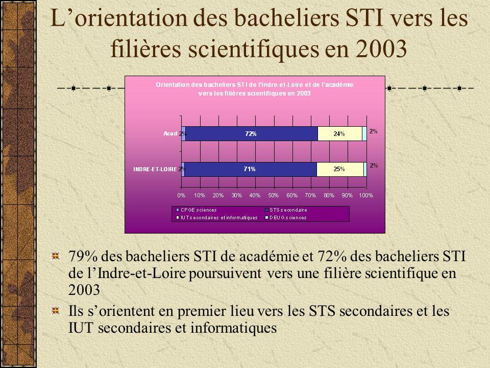 Lorientation des bacheliers STI vers les filières scientifiques en 2003 79% des bacheliers STI de académie et 72% des bacheliers STI de lIndre-et-Loire poursuivent vers une filière scientifique en 2003 Ils sorientent en premier lieu vers les STS secondaires et les IUT secondaires et informatiques