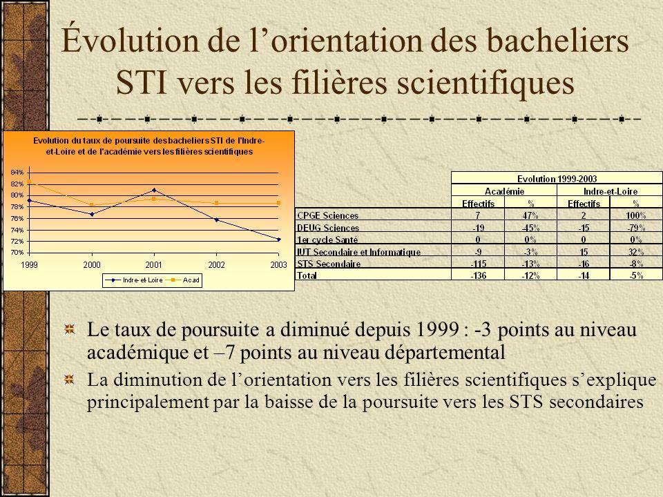 Évolution de lorientation des bacheliers STI vers les filières scientifiques Le taux de poursuite a diminué depuis 1999 : -3 points au niveau académique et –7 points au niveau départemental La diminution de lorientation vers les filières scientifiques sexplique principalement par la baisse de la poursuite vers les STS secondaires