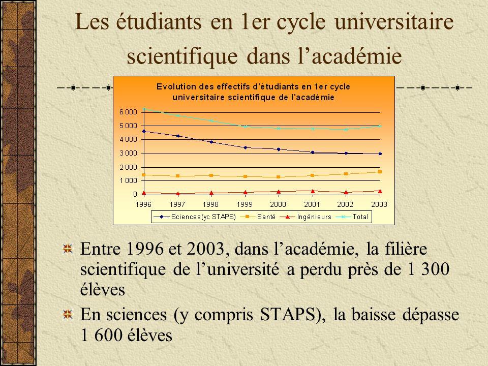 Les étudiants en 1er cycle universitaire scientifique dans lacadémie Entre 1996 et 2003, dans lacadémie, la filière scientifique de luniversité a perdu près de 1 300 élèves En sciences (y compris STAPS), la baisse dépasse 1 600 élèves