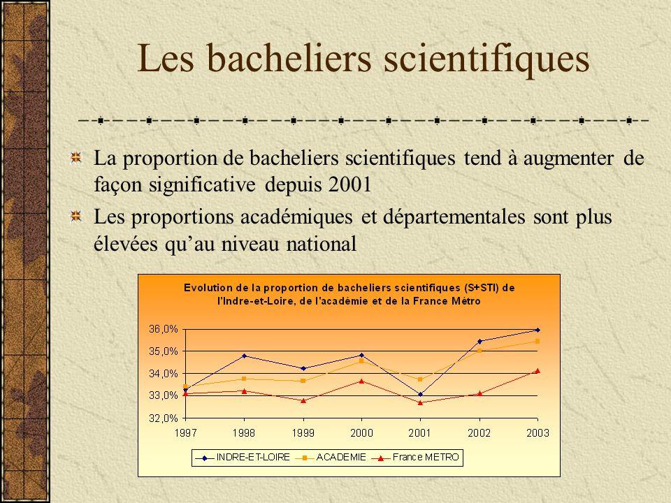 Les bacheliers scientifiques La proportion de bacheliers scientifiques tend à augmenter de façon significative depuis 2001 Les proportions académiques et départementales sont plus élevées quau niveau national