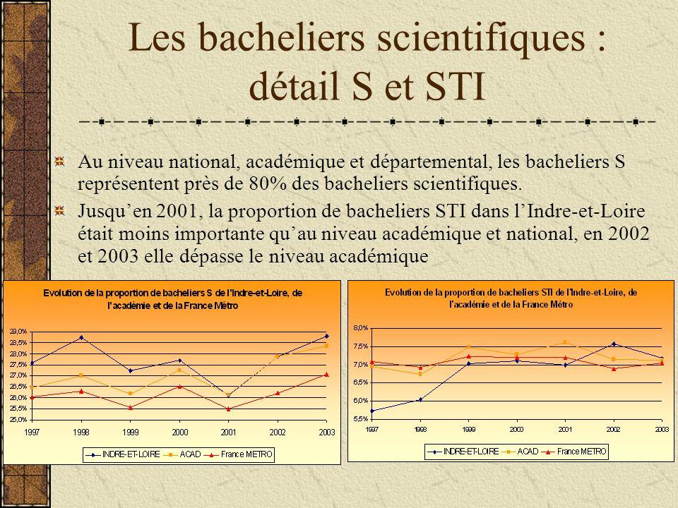 Les bachelières scientifiques De façon générale, les filles sont moins nombreuses à être titulaire dun bac scientifique (écarts denviron 16 points par rapport à lensemble des bacs, 13 points pour lIndre- et-Loire) Entre 1997 et 2003, la situation a évolué positivement : la part des filles a augmenté entre 3 et 5 points alors que par rapport à lensemble des bacs celle-ci diminue dans lIndre-et-Loire Par ailleurs, leurs taux de réussite aux bacs sont plus élevés que ceux des garçons