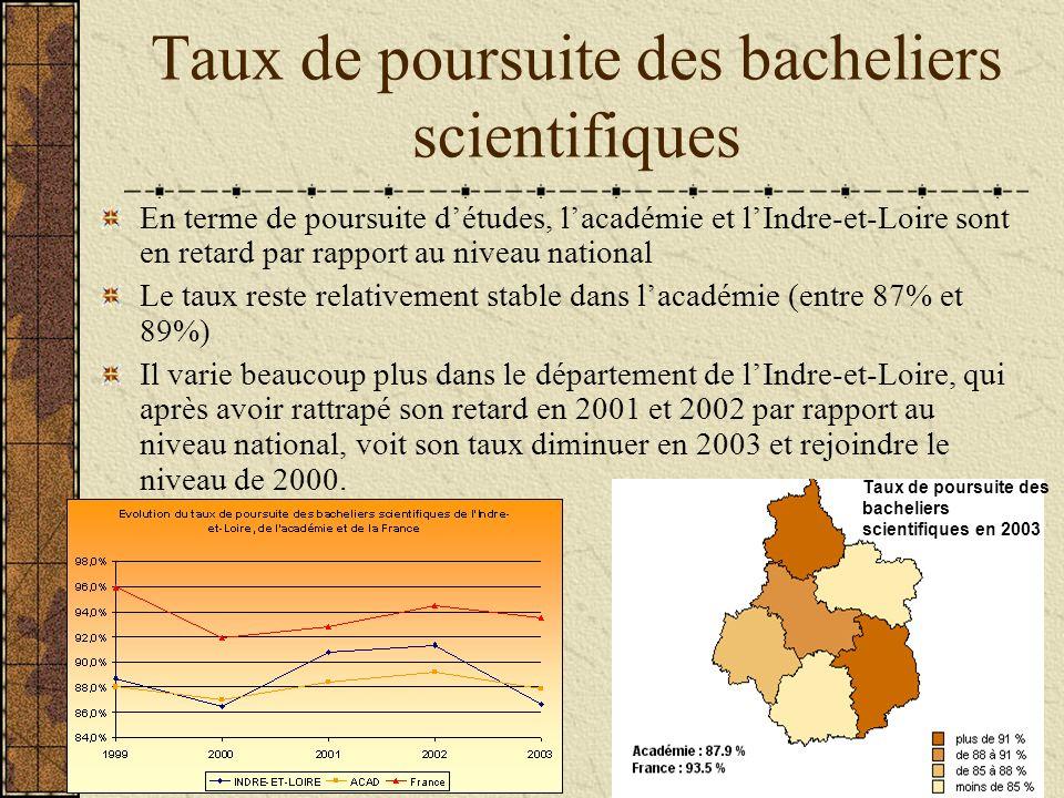 Taux de poursuite des bacheliers scientifiques En terme de poursuite détudes, lacadémie et lIndre-et-Loire sont en retard par rapport au niveau national Le taux reste relativement stable dans lacadémie (entre 87% et 89%) Il varie beaucoup plus dans le département de lIndre-et-Loire, qui après avoir rattrapé son retard en 2001 et 2002 par rapport au niveau national, voit son taux diminuer en 2003 et rejoindre le niveau de 2000.