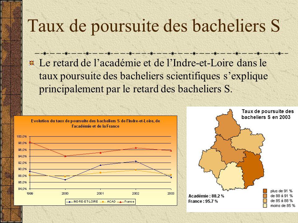Taux de poursuite des bacheliers STI En effet, les taux de poursuite des bacheliers STI de lacadémie et de lIndre-et-Loire se situent au dessus du niveau national (excepté en 2003 pour lIndre-et-Loire) Le taux départemental a connu de fortes évolutions, il diminue en particulier depuis 2001 (- 4 points) Taux de poursuite des bacheliers STI en 2003