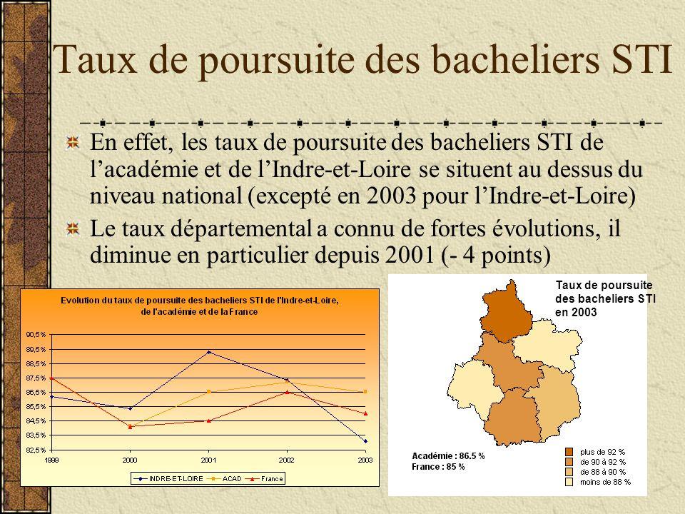 Évolution de lorientation des bacheliers S vers les filières scientifiques Le taux de poursuite a diminué depuis 1999 : -3 points au niveau académique et –6 points au niveau départemental La poursuite vers le Deug sciences est en très net recul.