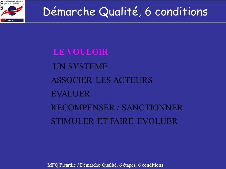 LA DEMARCHE QUALITE, 6 ETAPES, 6 CONDITIONS Formation IUT Créteil Novembre 2002