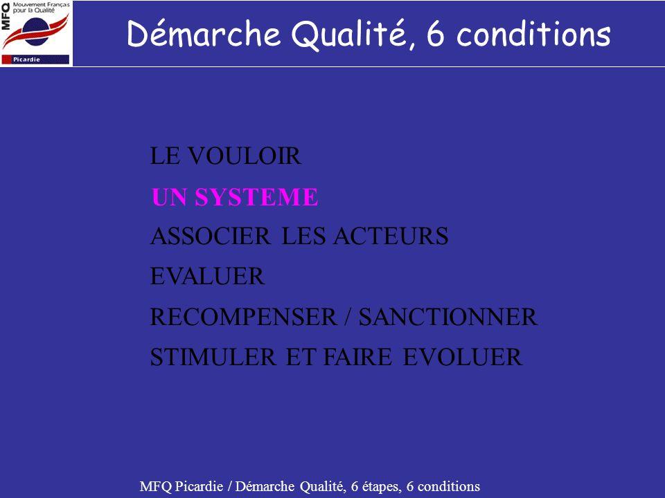 1 ère condition : Le VOULOIR MFQ Picardie / Démarche Qualité, 6 étapes, 6 conditions Le vouloir cest… : Une politique clairement établie Une stratégie