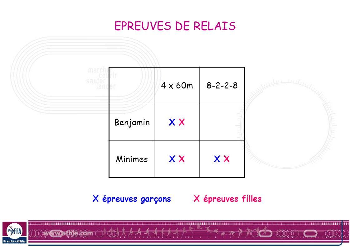 4 x 60m8-2-2-8 BenjaminX XX X MinimesX X épreuves garçonsX épreuves filles EPREUVES DE RELAIS