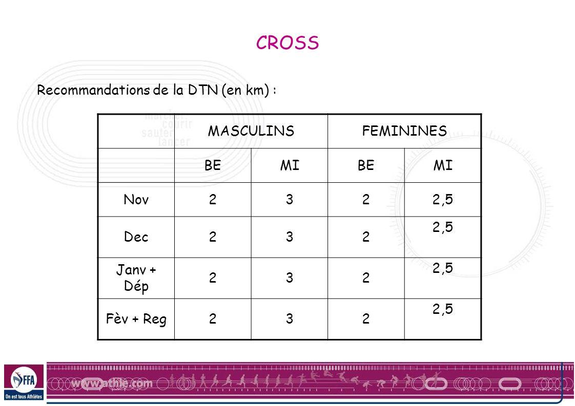 CROSS Recommandations de la DTN (en km) : MASCULINSFEMININES BEMIBEMI Nov2322,5 Dec232 2,5 Janv + Dép 232 2,5 Fèv + Reg232 2,5