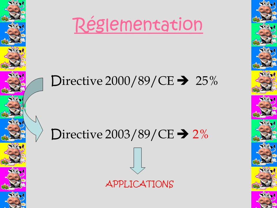 Réglementation D irective 2000/89/CE 25% D irective 2003/89/CE 2% APPLICATIONS