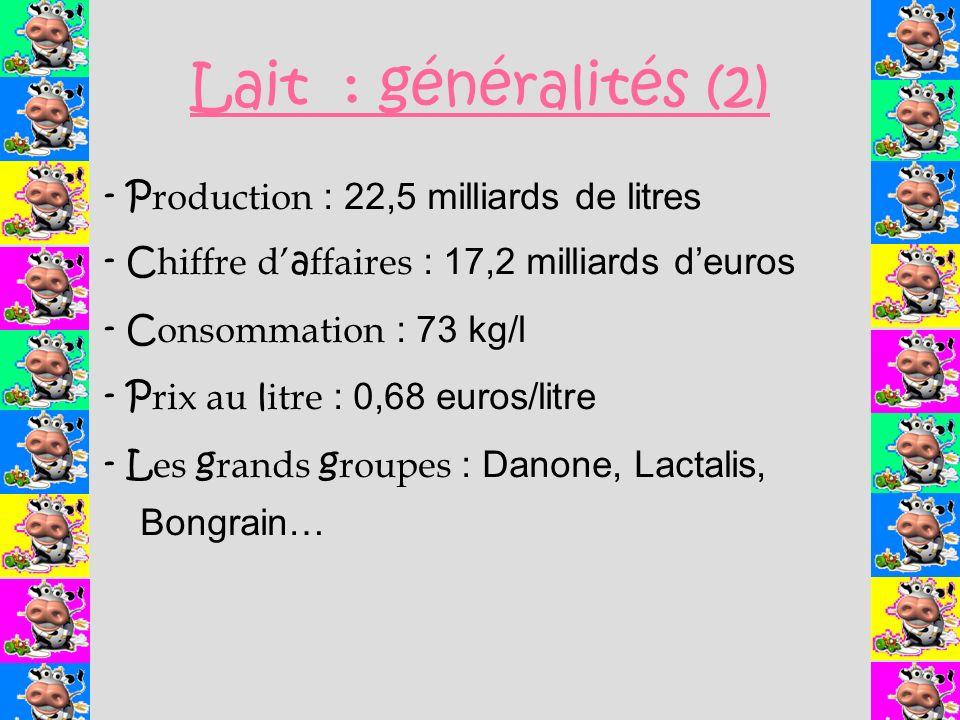 Lait : généralités (2) - P roduction : 22,5 milliards de litres - C hiffre d a ffaires : 17,2 milliards deuros - C onsommation : 73 kg/l - P rix au l itre : 0,68 euros/litre - L es g rands g roupes : Danone, Lactalis, Bongrain…
