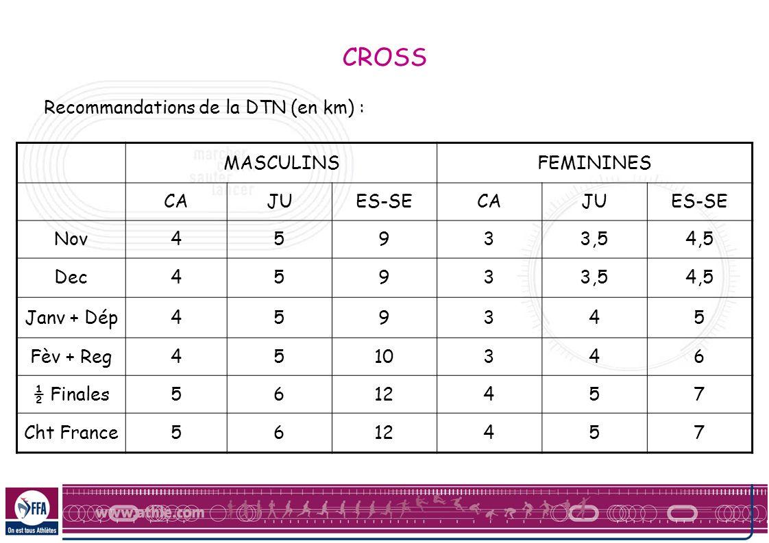 CROSS Recommandations de la DTN (en km) : MASCULINSFEMININES CAJUES-SECAJUES-SE Nov45933,54,5 Dec45933,54,5 Janv + Dép459345 Fèv + Reg4510346 ½ Finale