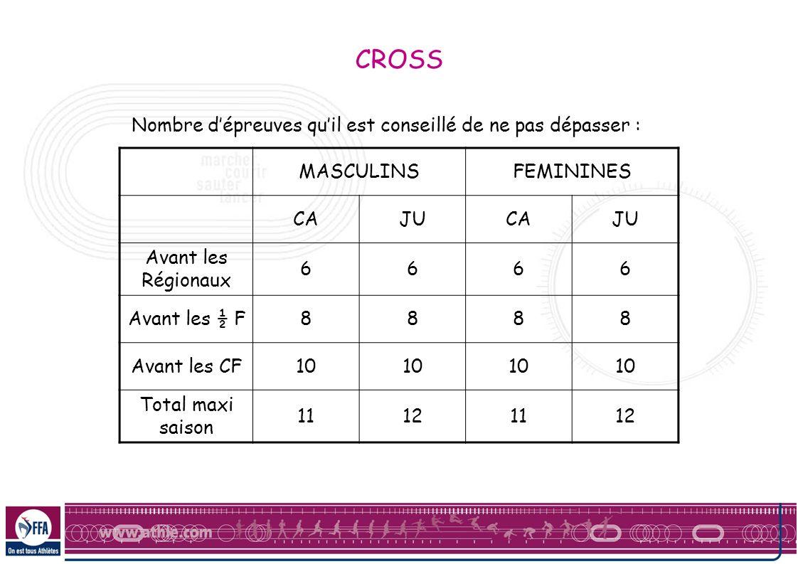CROSS Nombre dépreuves quil est conseillé de ne pas dépasser : MASCULINSFEMININES CAJUCAJU Avant les Régionaux 6666 Avant les ½ F8888 Avant les CF10 T
