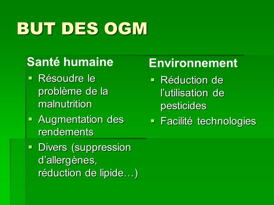 BUT DES OGM Résoudre le problème de la malnutrition Résoudre le problème de la malnutrition Augmentation des rendements Augmentation des rendements Di