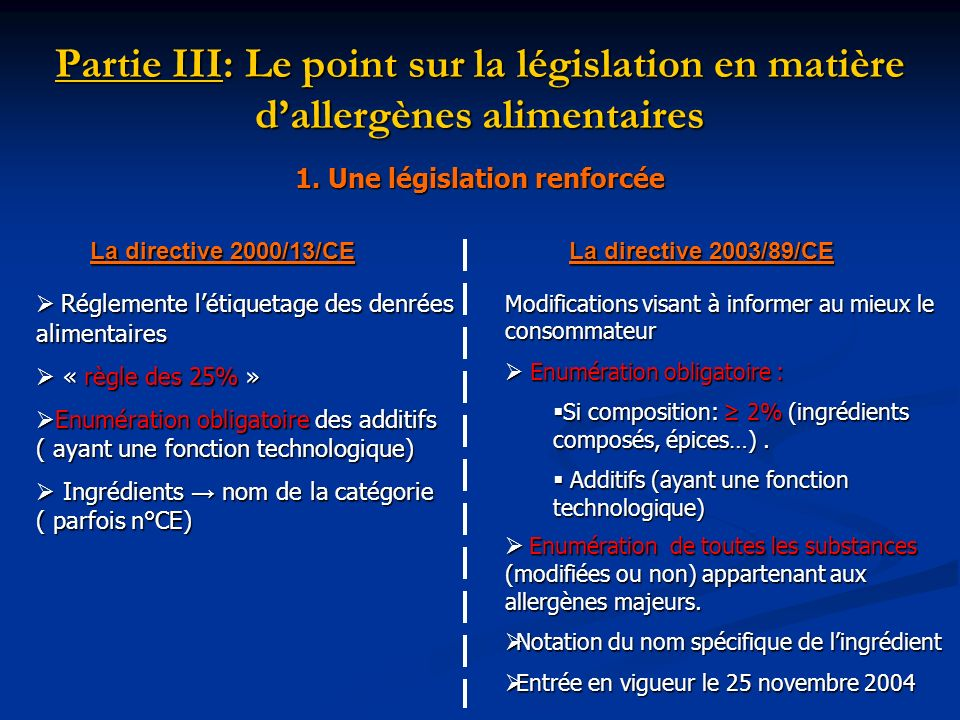 Partie III: Le point sur la législation en matière dallergènes alimentaires La directive 2000/13/CE La directive 2003/89/CE Réglemente létiquetage des