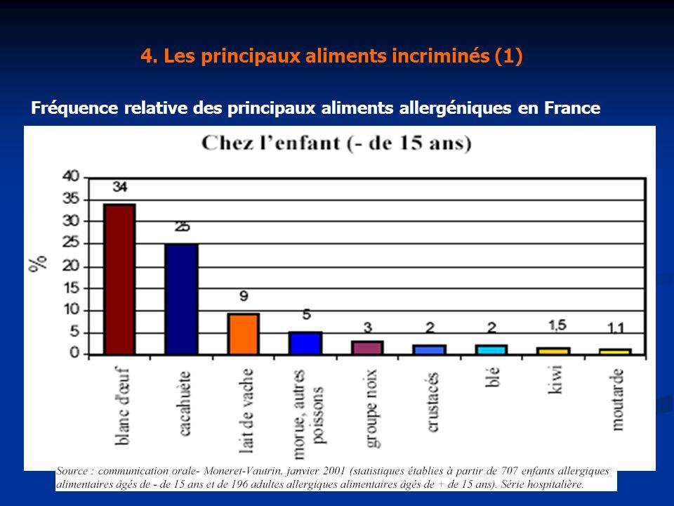 4. Les principaux aliments incriminés (1) Fréquence relative des principaux aliments allergéniques en France