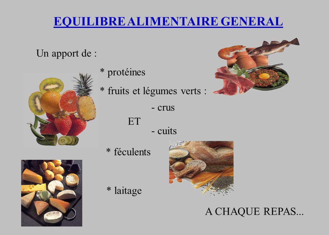 EQUILIBRE ALIMENTAIRE GENERAL Un apport de : * protéines * fruits et légumes verts : - crus - cuits ET * féculents * laitage A CHAQUE REPAS...