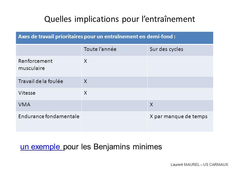 Quelles implications pour lentraînement Laurent MAUREL – US CARMAUX Axes de travail prioritaires pour un entraînement en demi-fond : Toute lannéeSur d
