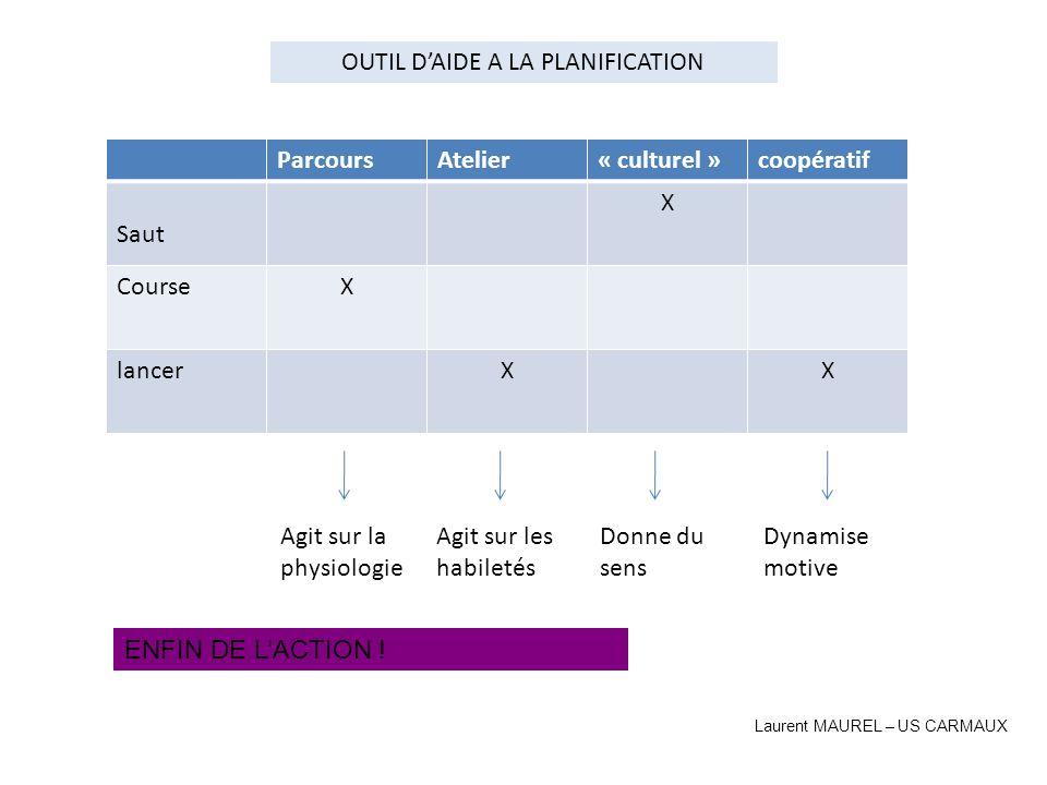 ParcoursAtelier« culturel »coopératif Saut X CourseX lancerXX Agit sur la physiologie Agit sur les habiletés Donne du sens Dynamise motive OUTIL DAIDE