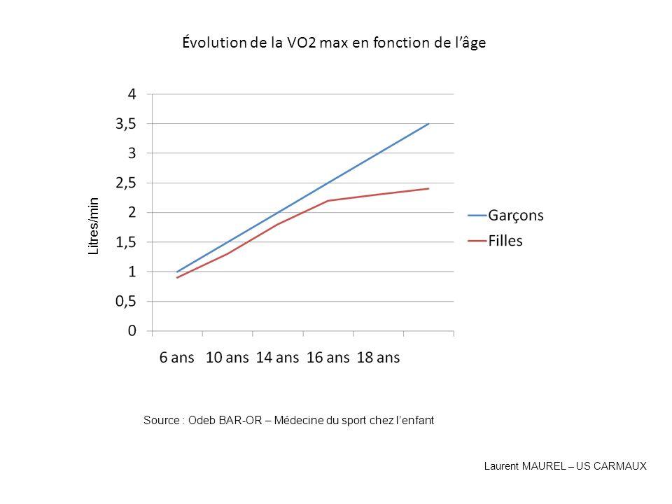 Évolution de la VO2 max en fonction de lâge Litres/min Source : Odeb BAR-OR – Médecine du sport chez lenfant Laurent MAUREL – US CARMAUX
