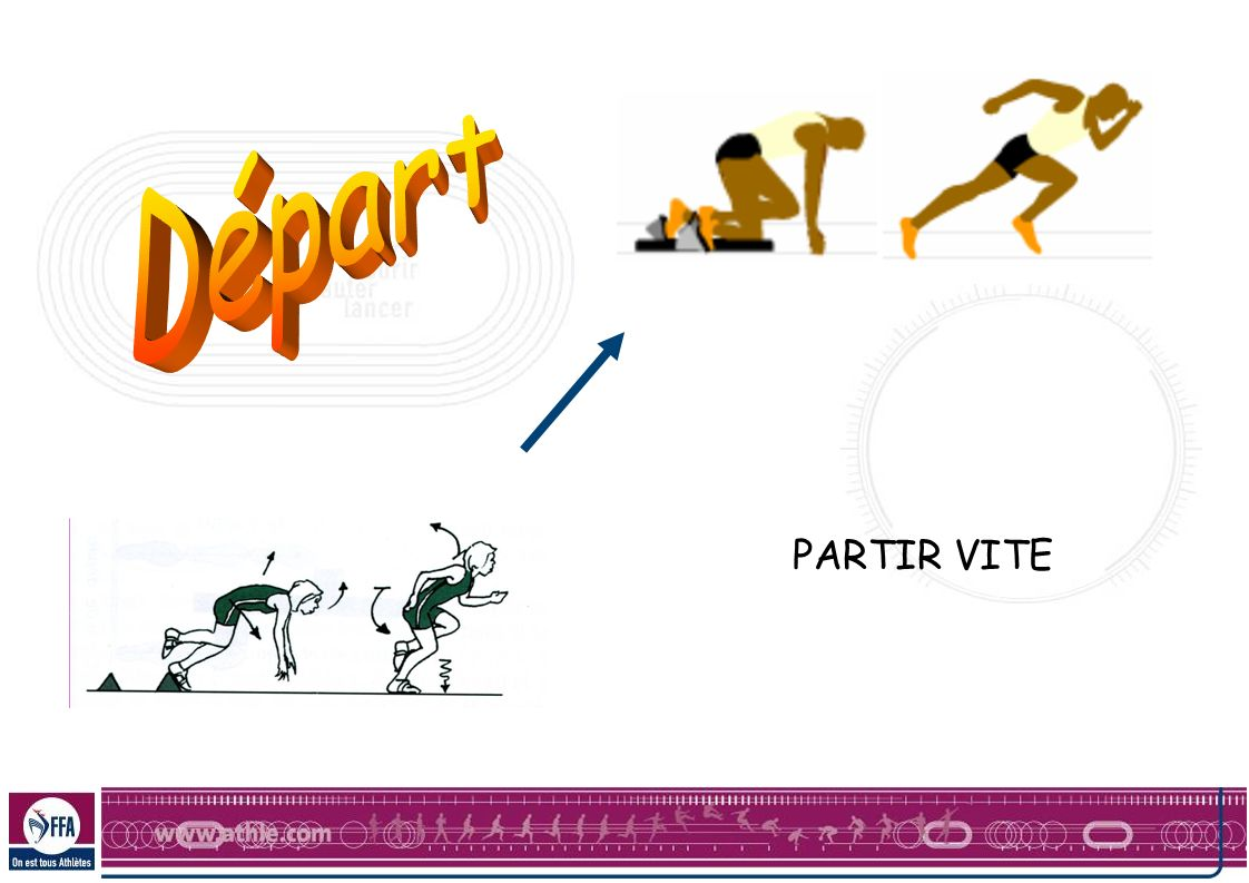 OBJECTIF DU DEPART Partir dans les meilleurs conditions: - Réagir au signal - Placer son corps dans les conditions permettant de courir vite