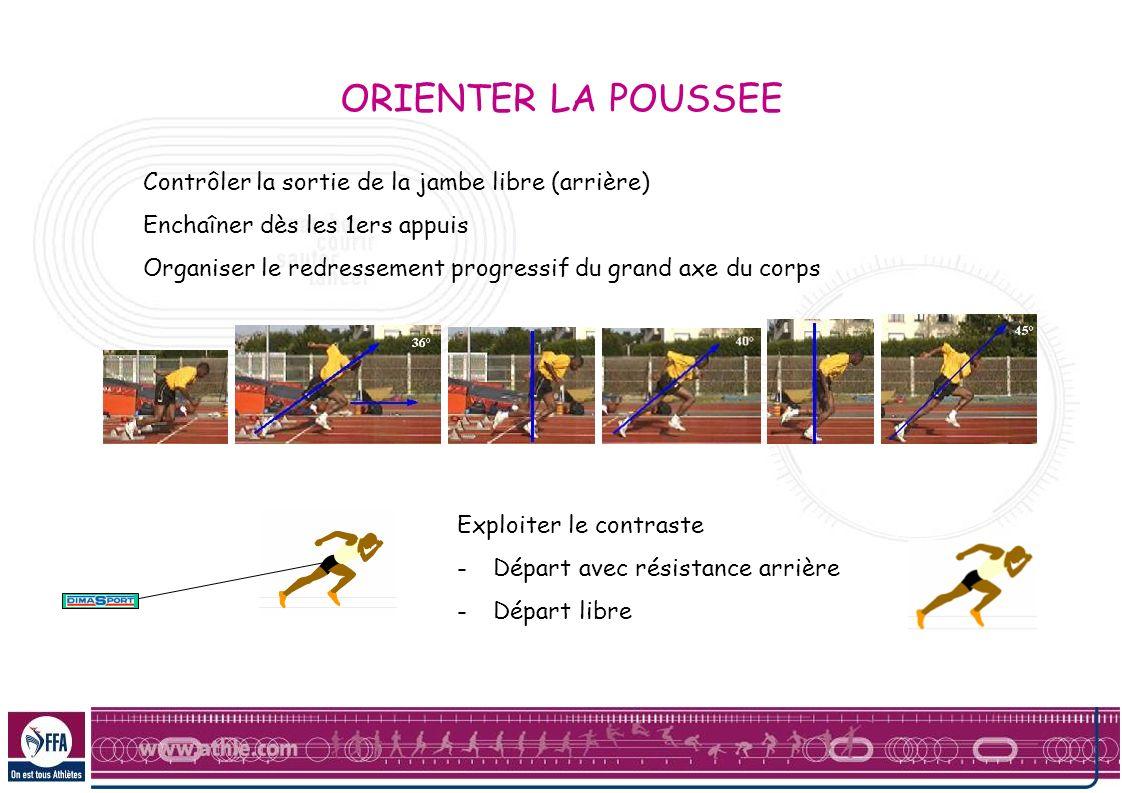 Contrôler la sortie de la jambe libre (arrière) Enchaîner dès les 1ers appuis Organiser le redressement progressif du grand axe du corps ORIENTER LA P