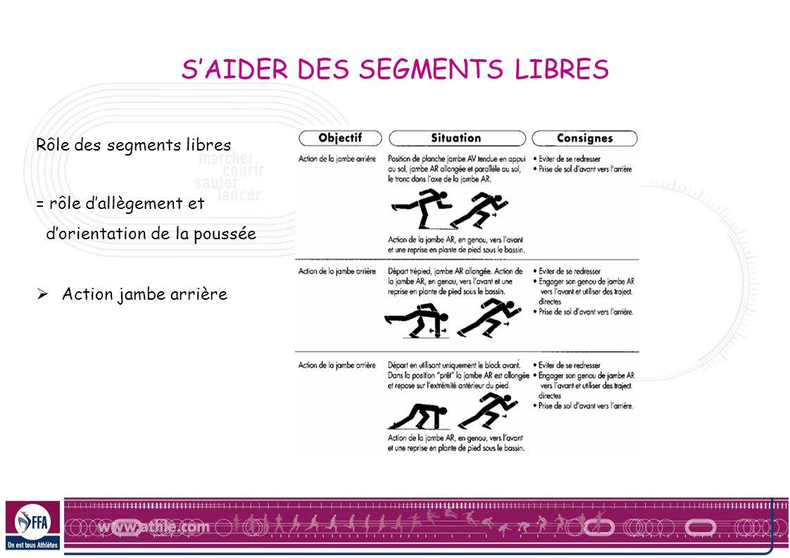 Rôle des segments libres = rôle dallègement et dorientation de la poussée Action jambe arrière SAIDER DES SEGMENTS LIBRES
