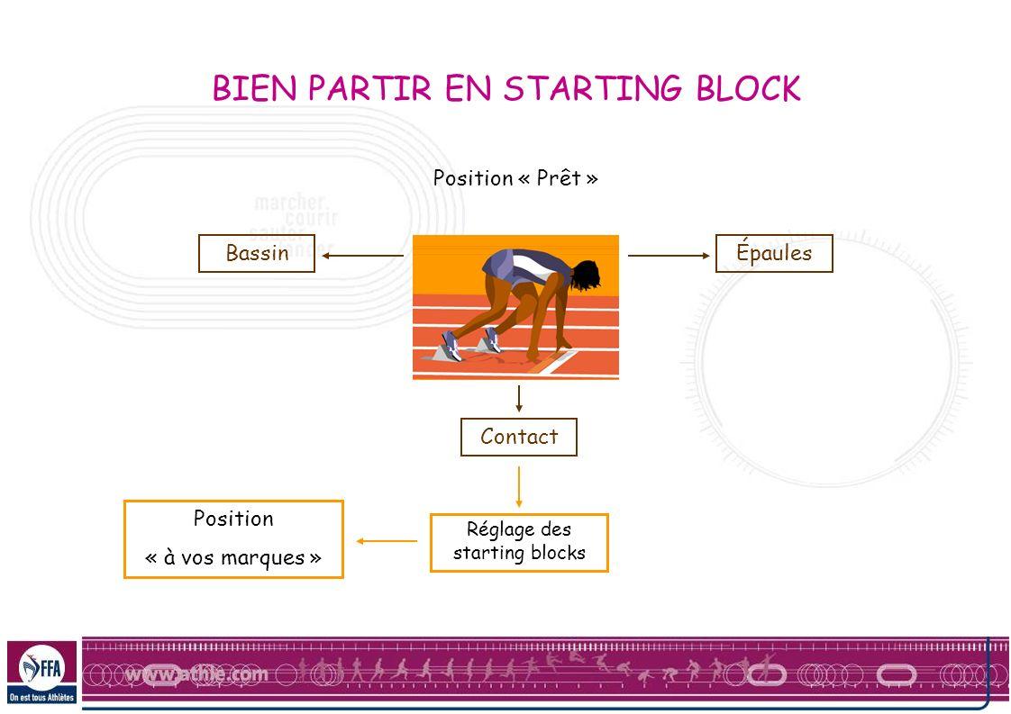 Position « Prêt » BassinÉpaules Contact Réglage des starting blocks Position « à vos marques » BIEN PARTIR EN STARTING BLOCK