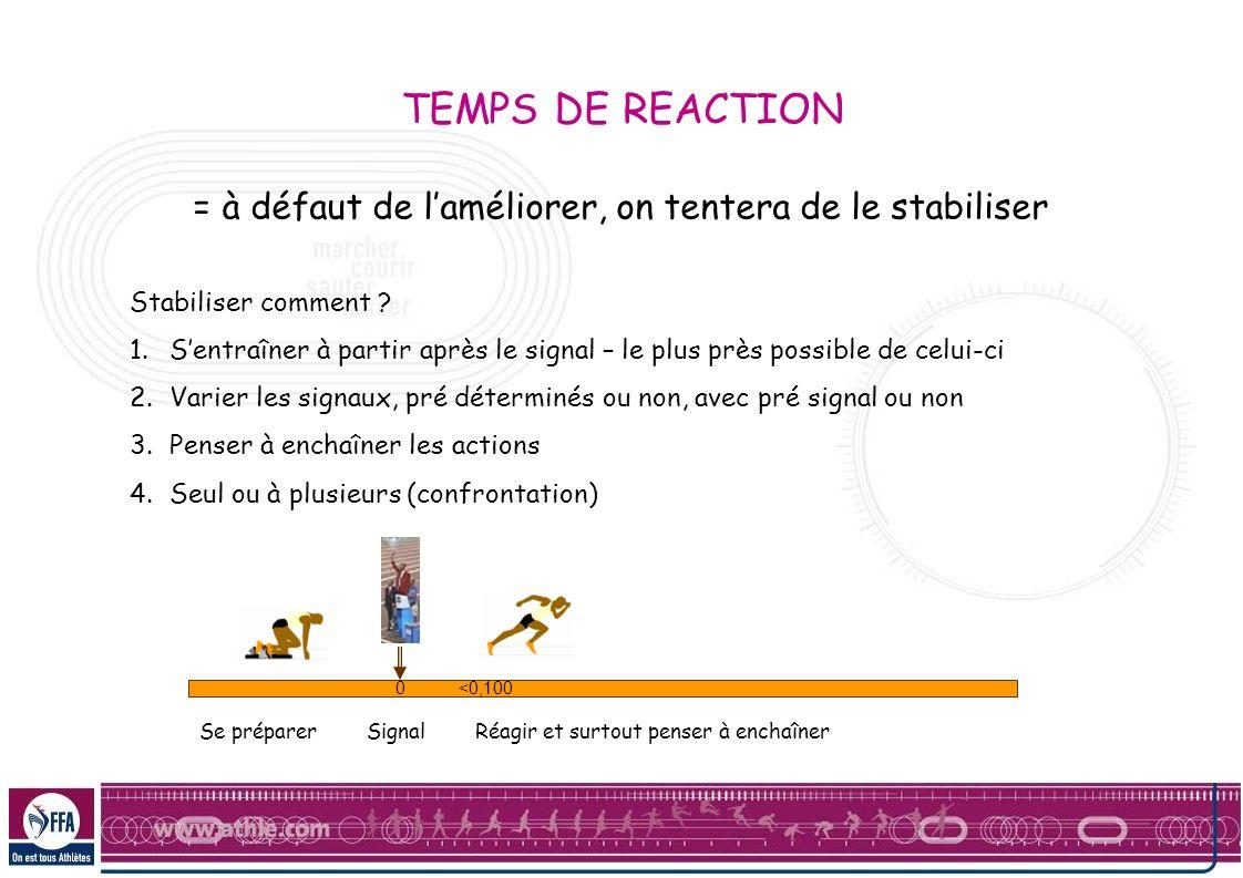 Réglage des starting blocks Longueur du tibia 1 pied + coefficient personnel REGLER SES BLOCKS