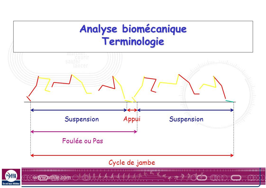 Analyse biomécanique Terminologie Suspension Appui Foulée ou Pas Cycle de jambe