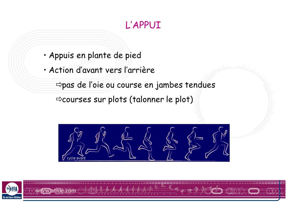 Appuis en plante de pied Action davant vers larrière pas de loie ou course en jambes tendues courses sur plots (talonner le plot) LAPPUI