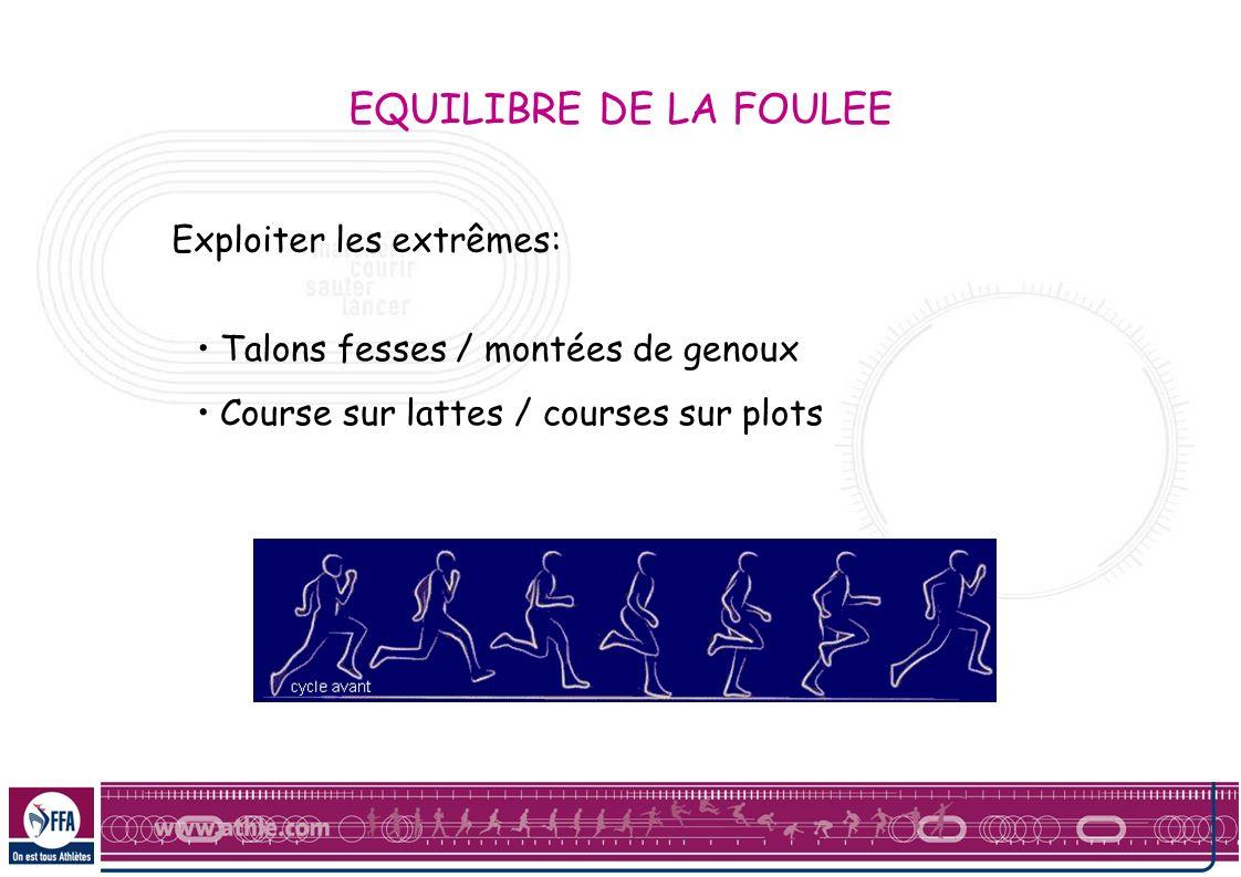 Exploiter les extrêmes: Talons fesses / montées de genoux Course sur lattes / courses sur plots EQUILIBRE DE LA FOULEE