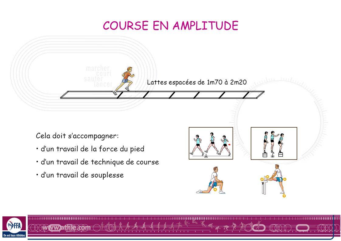 Cela doit saccompagner: dun travail de la force du pied dun travail de technique de course dun travail de souplesse Lattes espacées de 1m70 à 2m20 COU