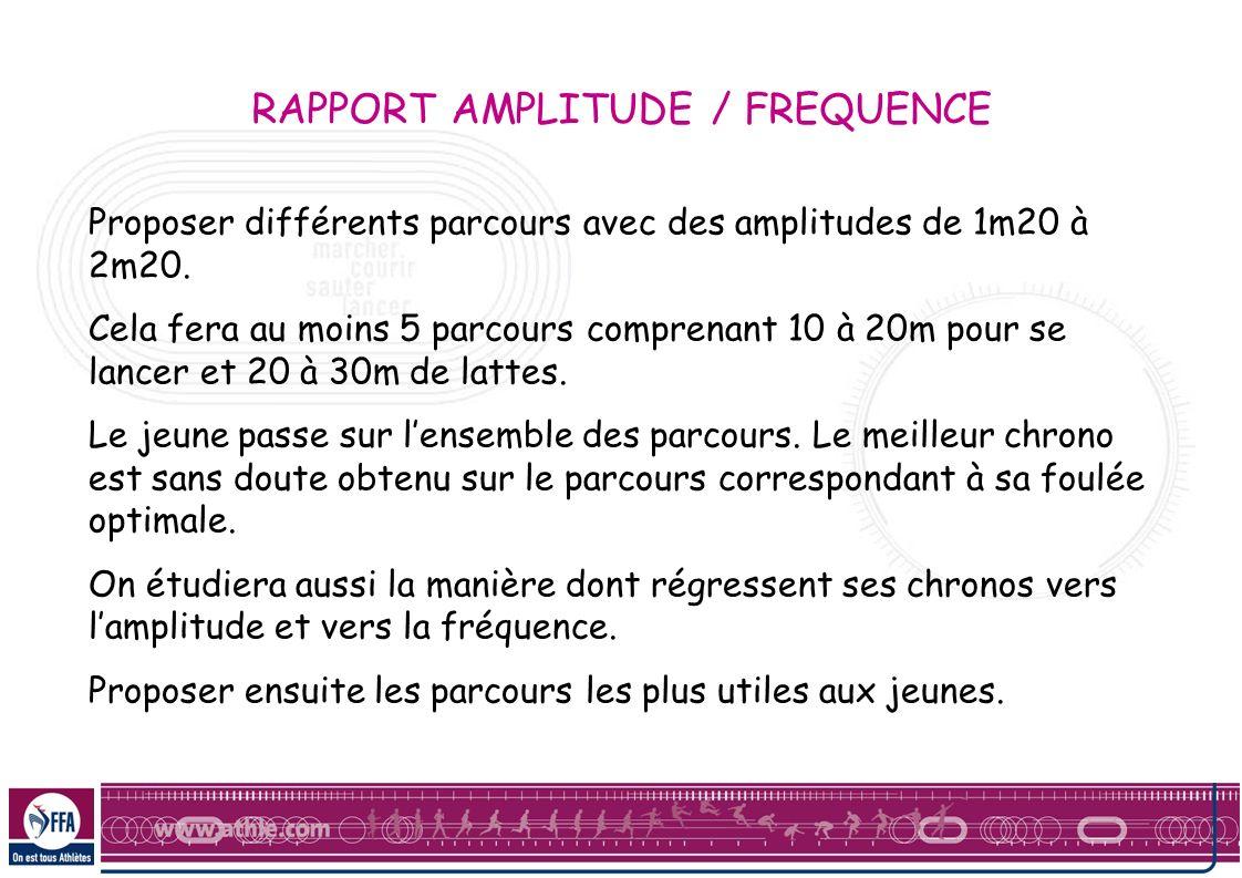 RAPPORT AMPLITUDE / FREQUENCE Proposer différents parcours avec des amplitudes de 1m20 à 2m20. Cela fera au moins 5 parcours comprenant 10 à 20m pour