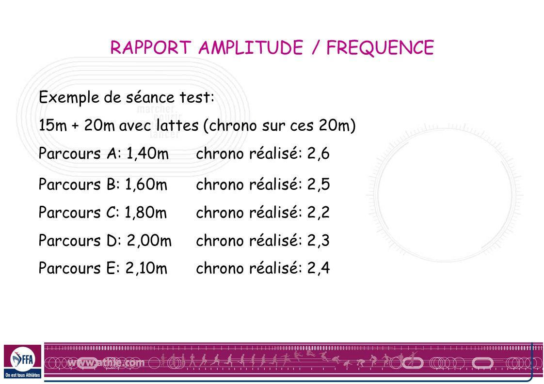 RAPPORT AMPLITUDE / FREQUENCE Exemple de séance test: 15m + 20m avec lattes (chrono sur ces 20m) Parcours A: 1,40mchrono réalisé: 2,6 Parcours B: 1,60