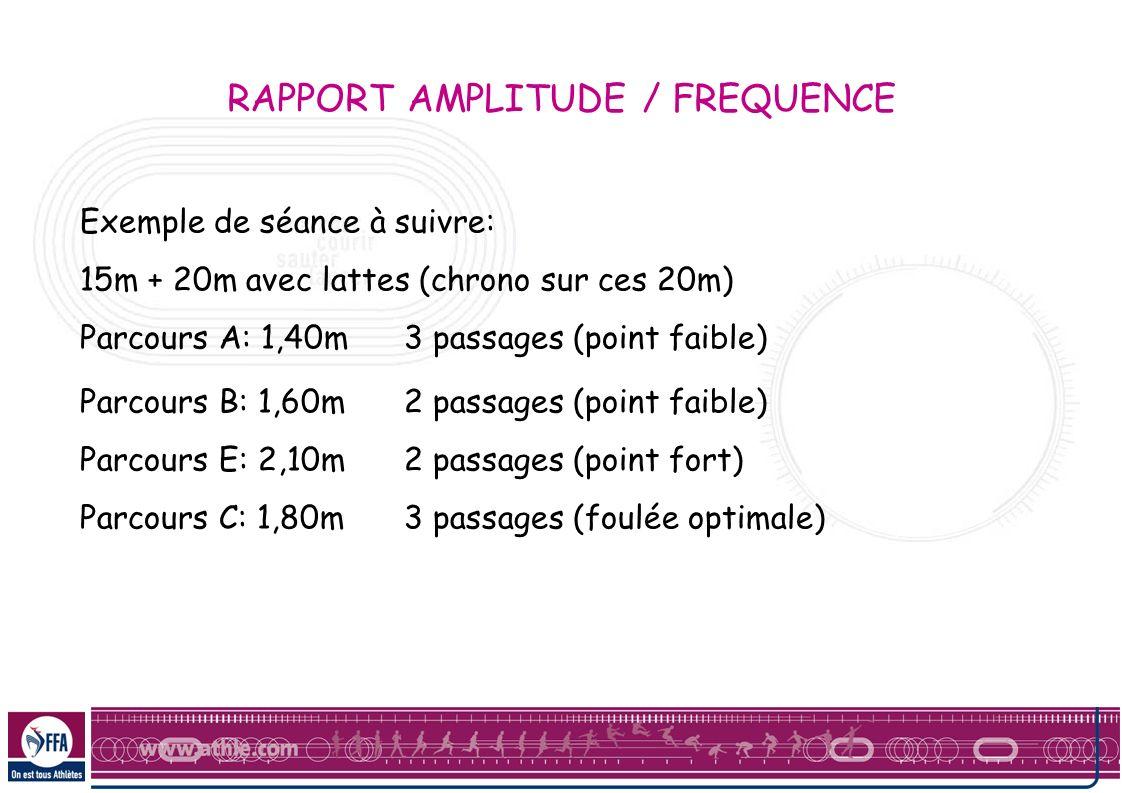 RAPPORT AMPLITUDE / FREQUENCE Exemple de séance à suivre: 15m + 20m avec lattes (chrono sur ces 20m) Parcours A: 1,40m3 passages (point faible) Parcou
