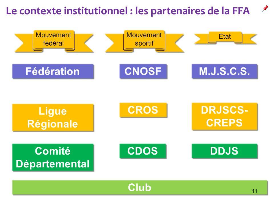Fédération Ligue Régionale Comité Départemental CNOSF CROS CDOS Club M.J.S.C.S. DRJSCS- CREPS DDJS Le contexte institutionnel : les partenaires de la