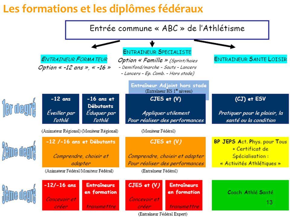 Les formations et les diplômes fédéraux 13