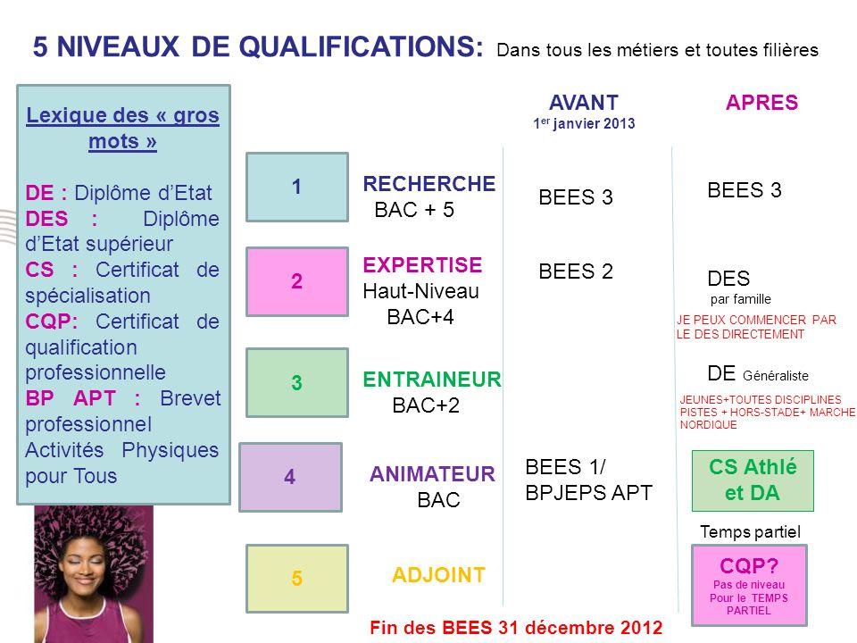 1 2 3 4 5 5 NIVEAUX DE QUALIFICATIONS: Dans tous les métiers et toutes filières RECHERCHE BAC + 5 EXPERTISE Haut-Niveau BAC+4 ENTRAINEUR BAC+2 ANIMATE