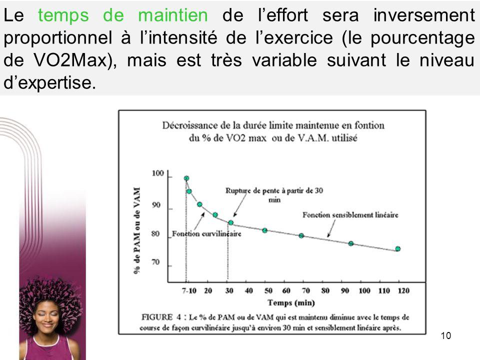 10 Le temps de maintien de leffort sera inversement proportionnel à lintensité de lexercice (le pourcentage de VO2Max), mais est très variable suivant