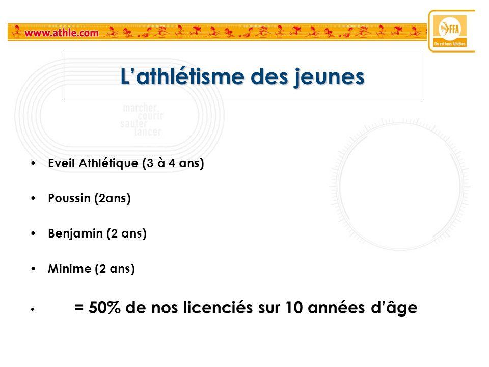 Lathlétisme des jeunes Eveil Athlétique (3 à 4 ans) Poussin (2ans) Benjamin (2 ans) Minime (2 ans) = 50% de nos licenciés sur 10 années dâge