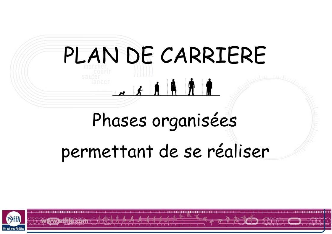 PLAN DE CARRIERE Phases organisées permettant de se réaliser