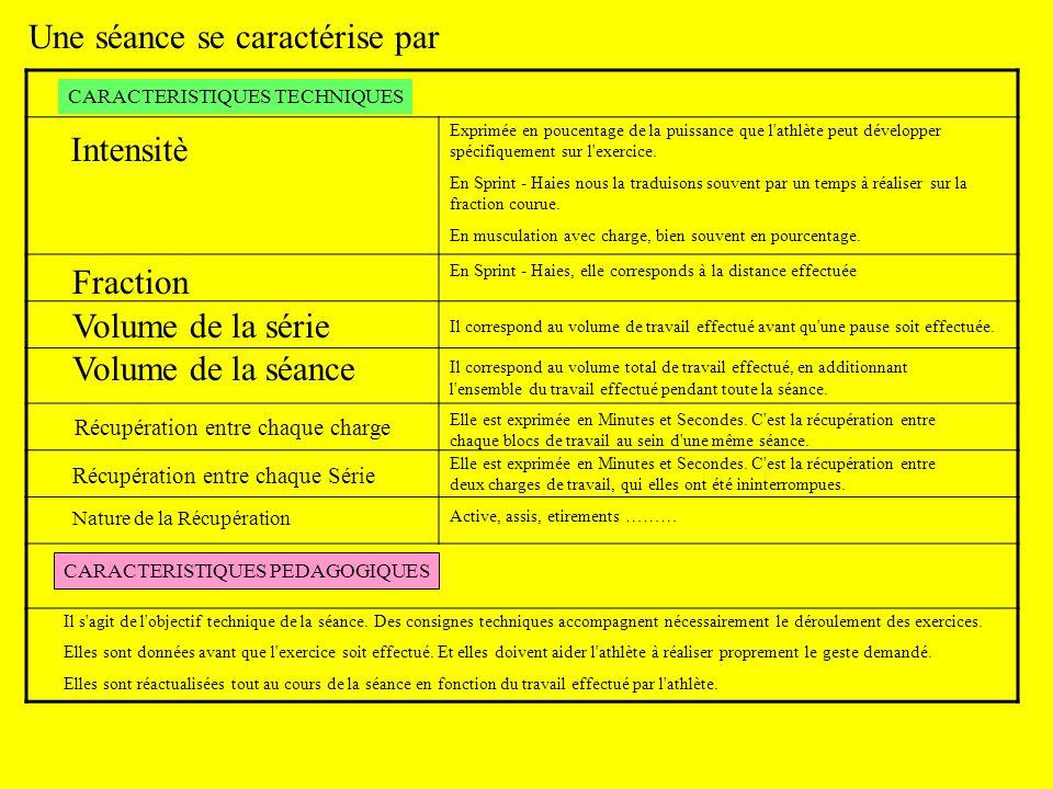 Une séance se caractérise par Intensitè Fraction Volume de la série Volume de la séance Récupération entre chaque charge Récupération entre chaque Sér