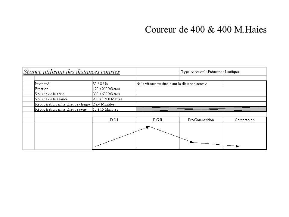 DG.IPré-CompétitionDG.IICompétition
