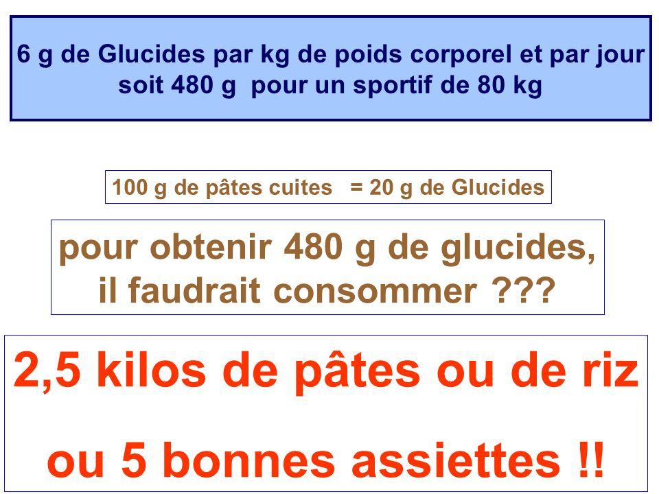 6 g de Glucides par kg de poids corporel et par jour soit 480 g pour un sportif de 80 kg 2,5 kilos de pâtes ou de riz ou 5 bonnes assiettes !! 100 g d