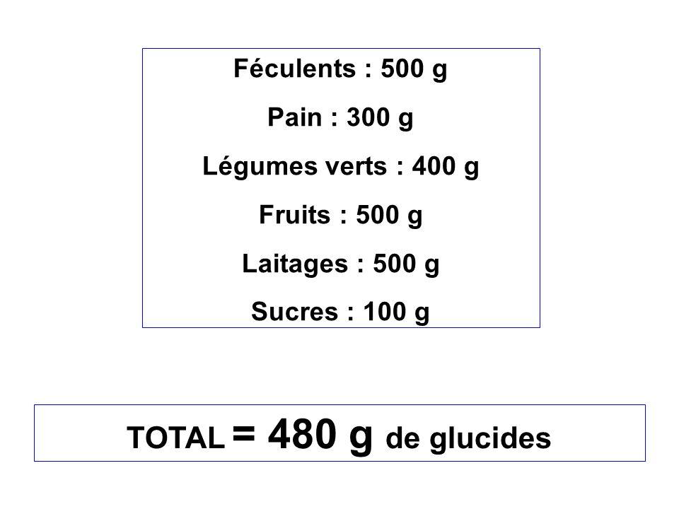 Féculents : 500 g Pain : 300 g Légumes verts : 400 g Fruits : 500 g Laitages : 500 g Sucres : 100 g TOTAL = 480 g de glucides