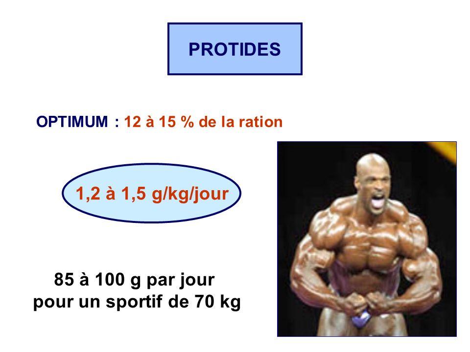 PROTIDES OPTIMUM : 12 à 15 % de la ration 1,2 à 1,5 g/kg/jour 85 à 100 g par jour pour un sportif de 70 kg